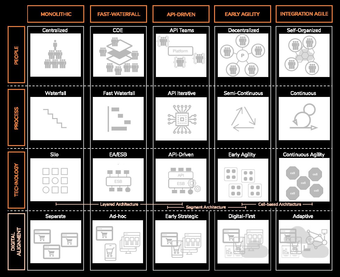 WSO2 Methodology
