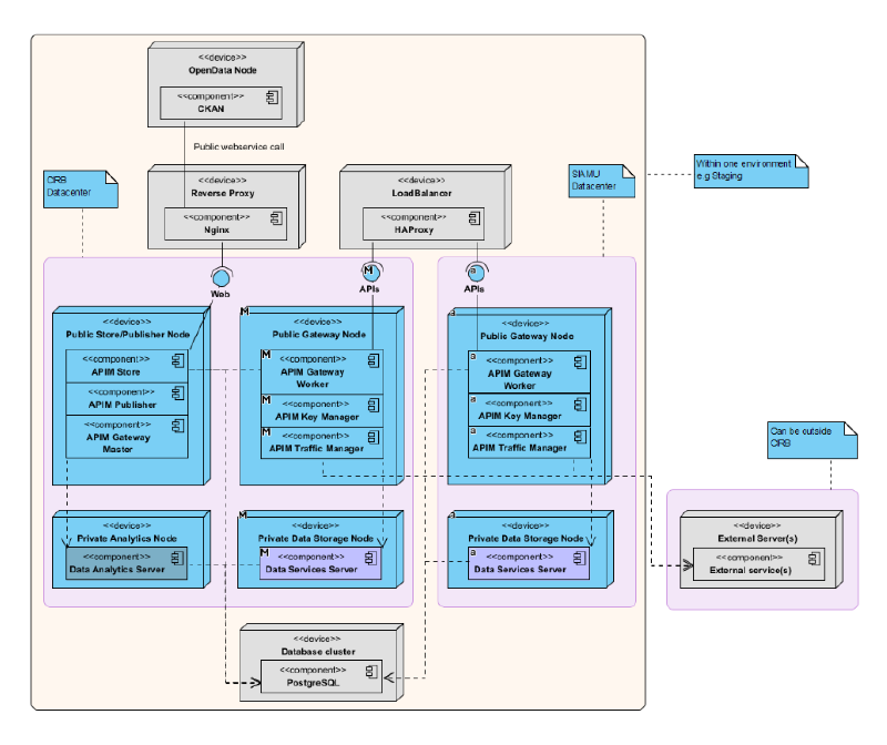 Deployment pattern for the internal SOA platform powering the BRIC open data initiative.