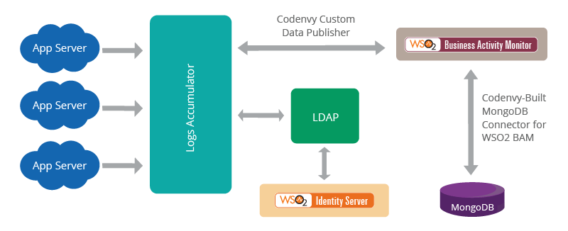 Codenvy Analytics System Using WSO2 Business Activity Monitor and WSO2 Identity Server