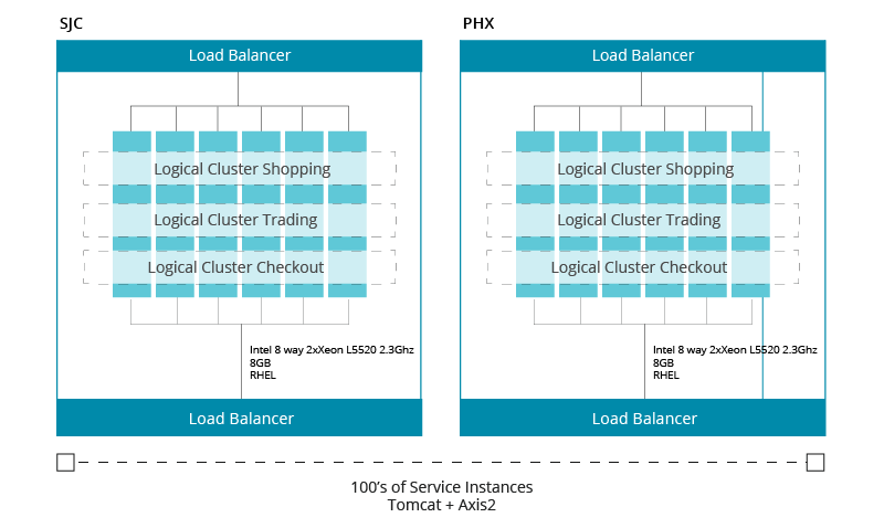 Clustered architecture allowing better availability and improved performance