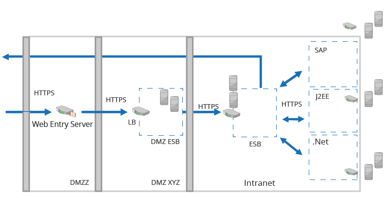 System Architecture Diagram: Integration of external and internal systems using WSO2 ESB