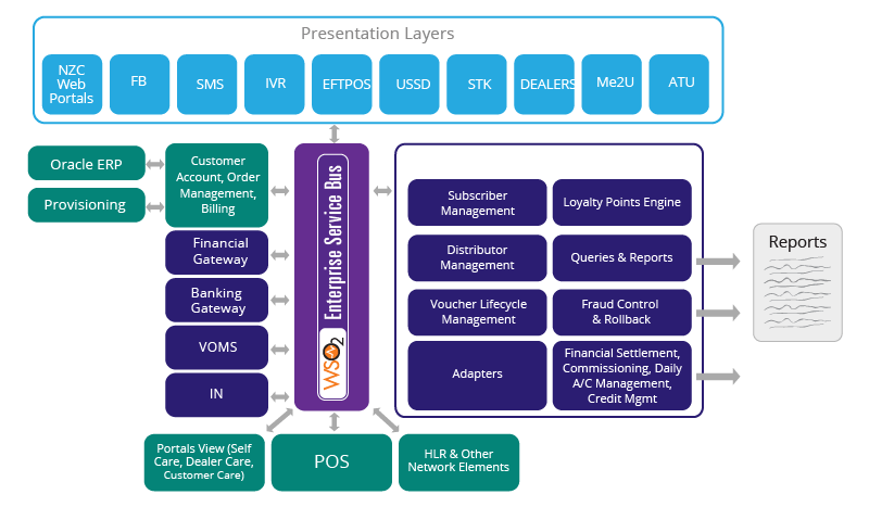 2degrees Mobile Top-Up Service Architecture