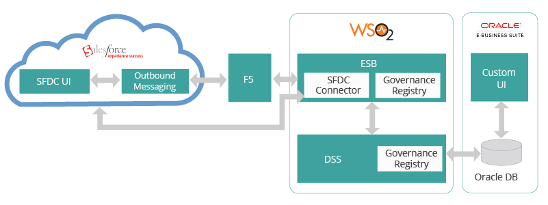 Customer WSO2 Use Case Component Architecture – Oracle EBS / Salesforce Integration