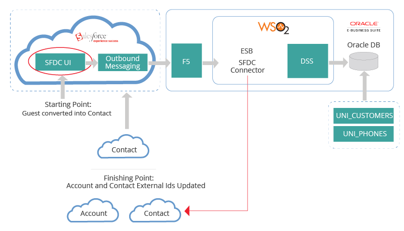 Customer WSO2 Use Case Data Flow – Salesforce to Oracle EBS