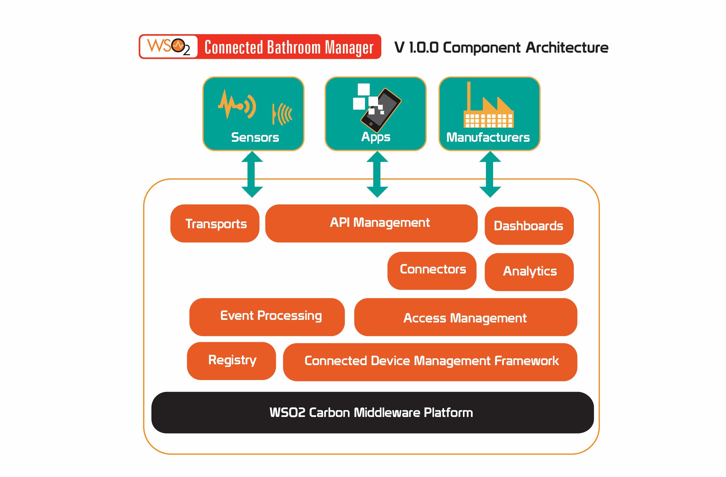 WSO2 CBM Architecture