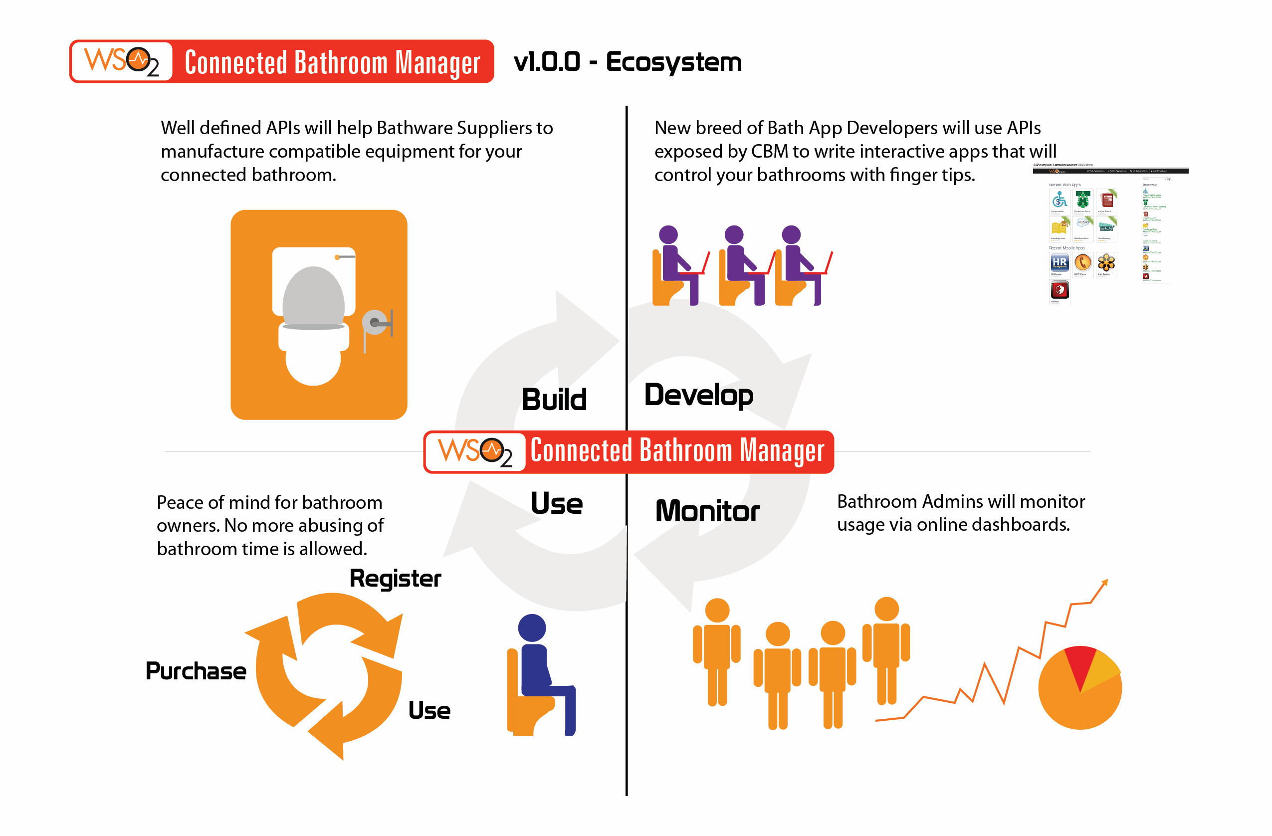 WSO2 CBM Ecosystem