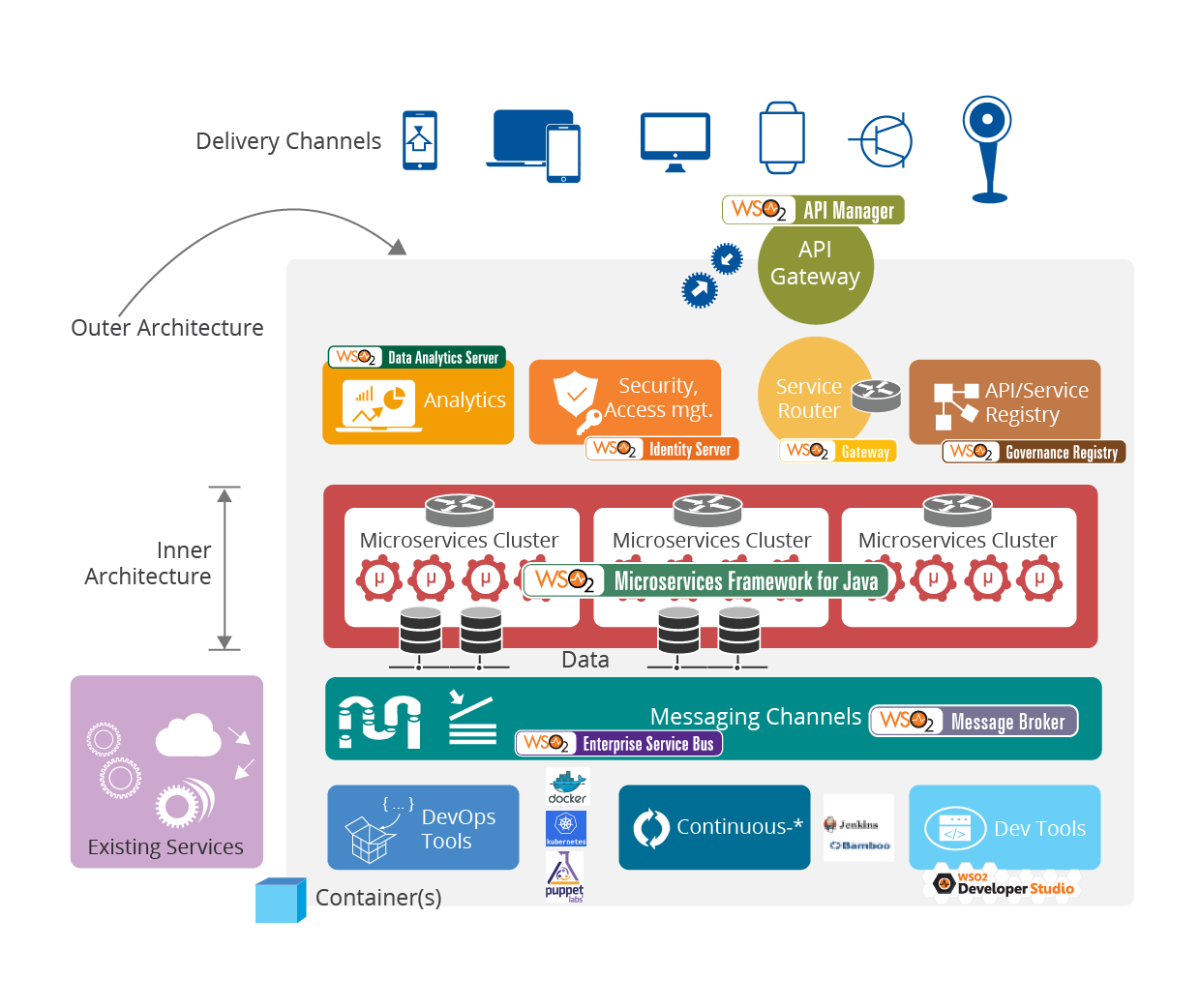 Enabling Microservice Architecture With Middleware The