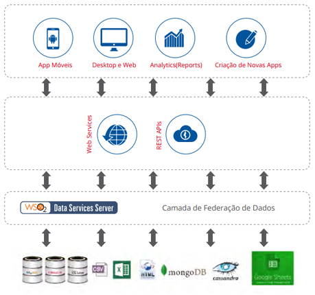 Figura 3 - Arquitetura Geral do WSO2 Data Services
