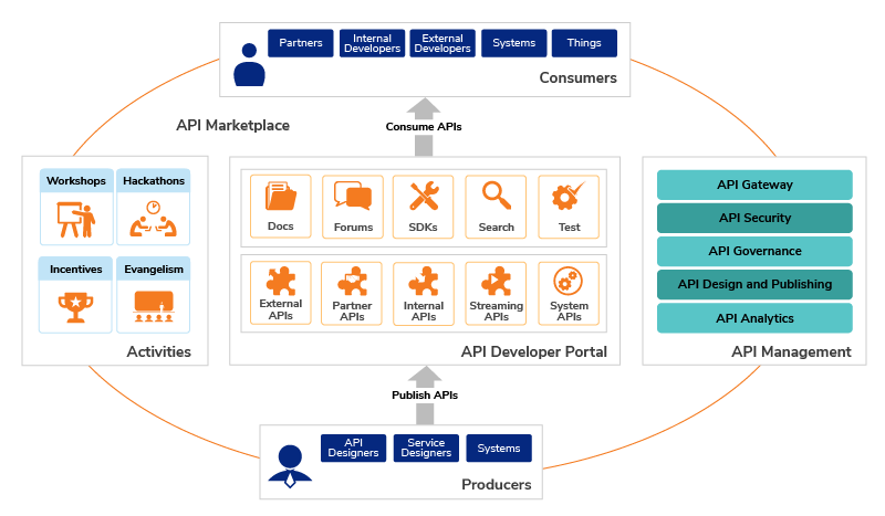 Building An Api Strategy Using An Enterprise Api Marketplace