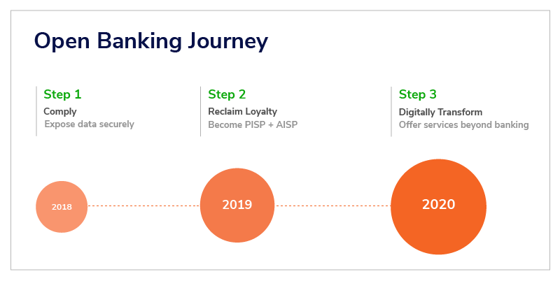 Open banking journey