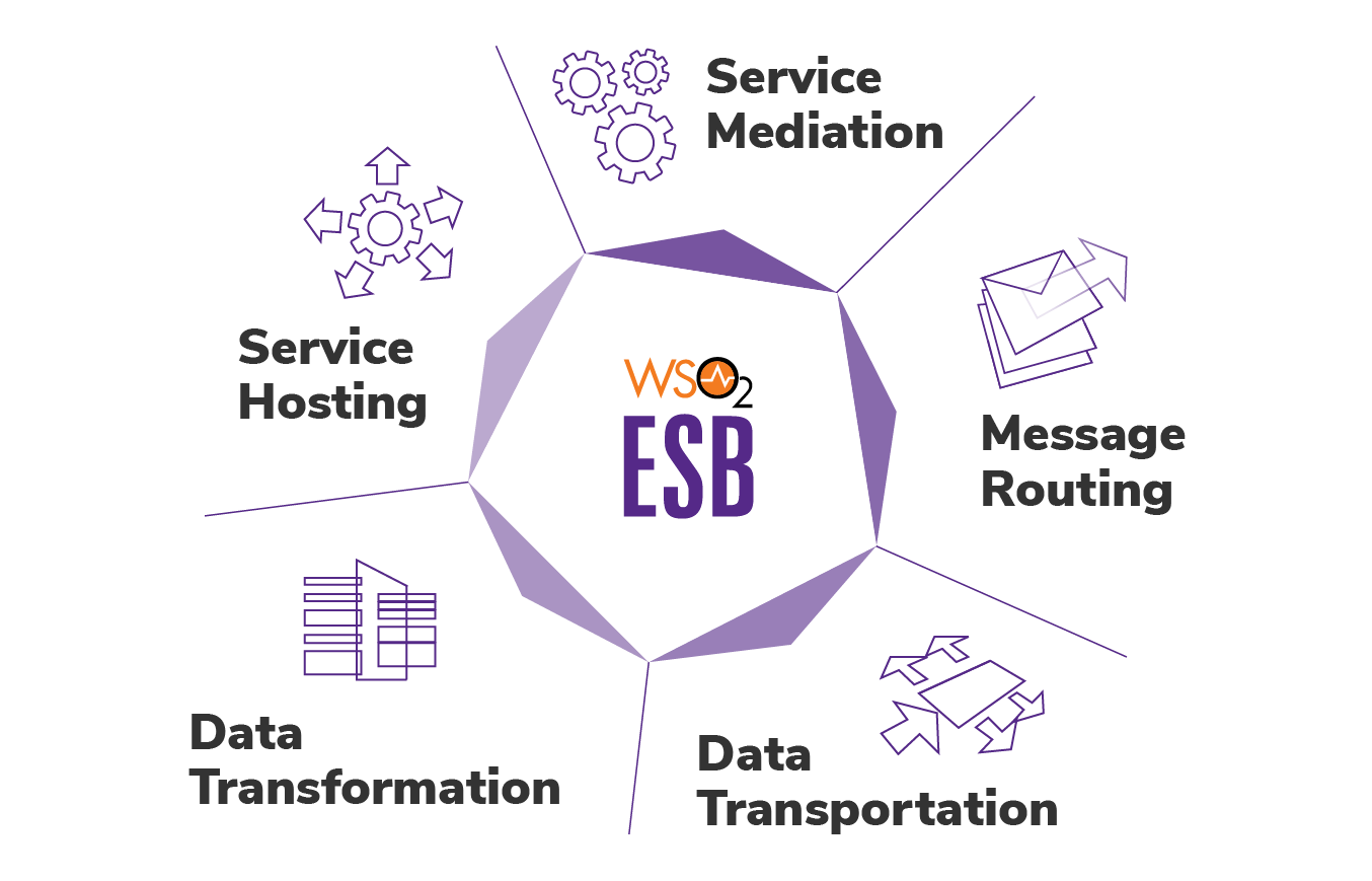What is WSO2 ESB?