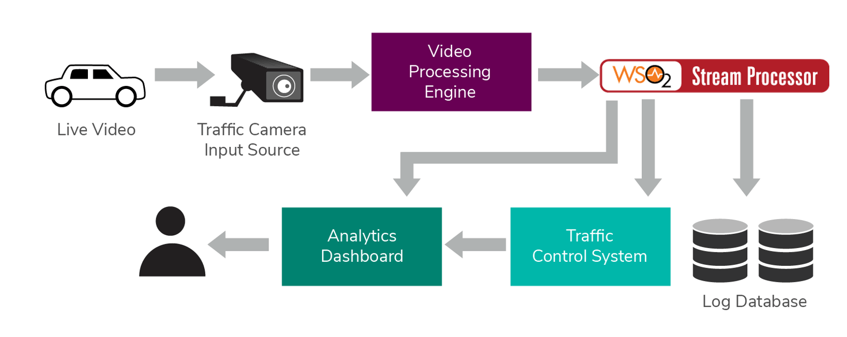 Video Analytics: Technologies and Use Cases