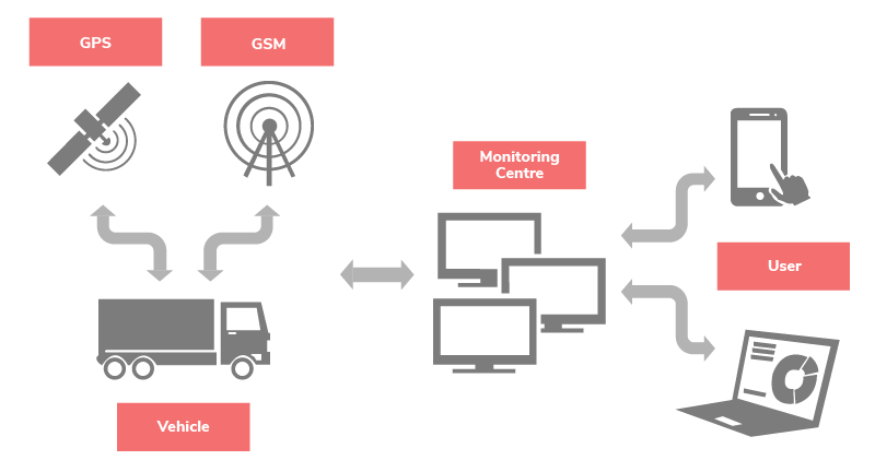 The key components of a fleet management system