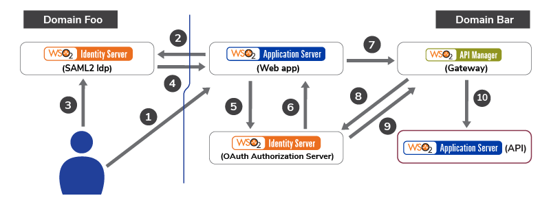 Accessing an API Secured with OAuth, on Behalf of a User Logged into the System, with SAML2 Web SSO