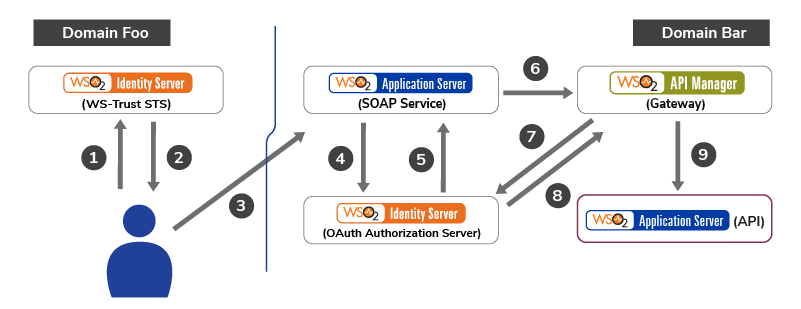 Accessing an API Secured with OAuth on Behalf of a User/System Authenticated to a SOAP Service with WS-Trust.