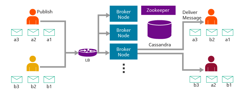 WSO2 Message Broker architecture