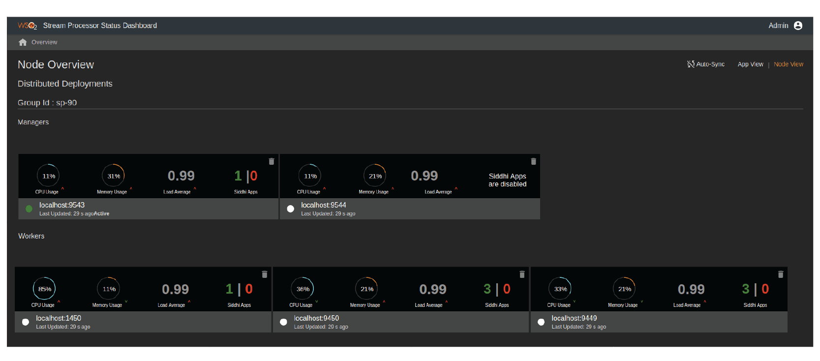 WSO2 Stream Processor Status Dashboard showing the status of the distributed cluster