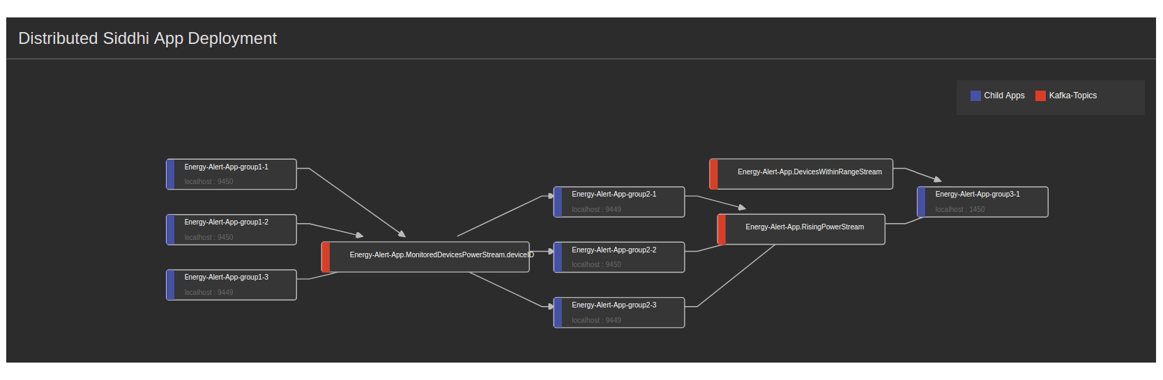 WSO2 Stream Processor Status Dashboard showing the components of the distributed Siddhi application