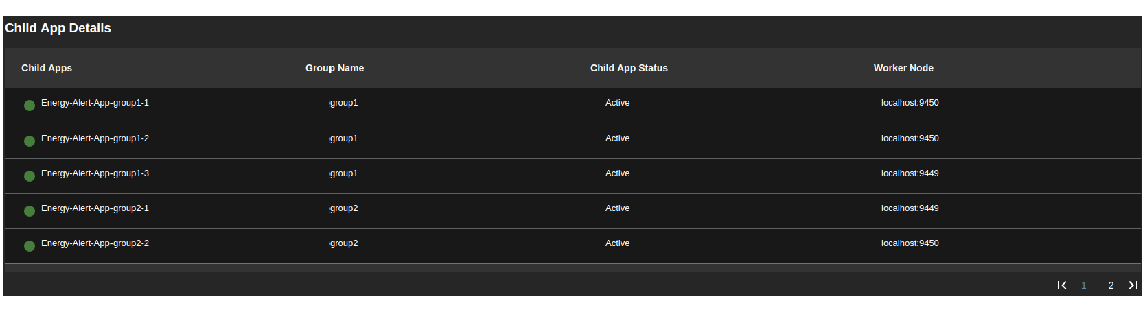 WSO2 Stream Processor Status Dashboard showing how the child applications get deployed in the distributed cluster