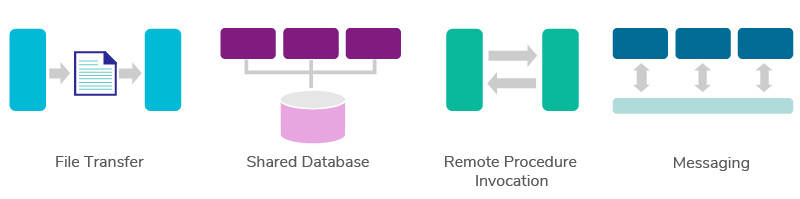 Figure 1: Integration Styles
