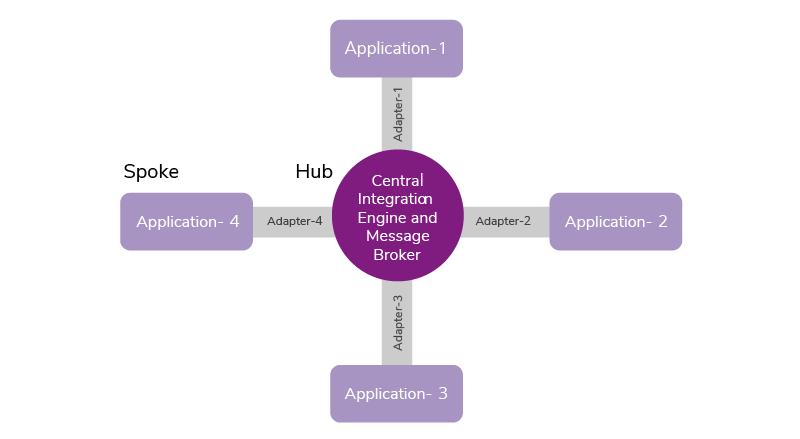 Figure 2: EAI Hub-Spoke Architecture
