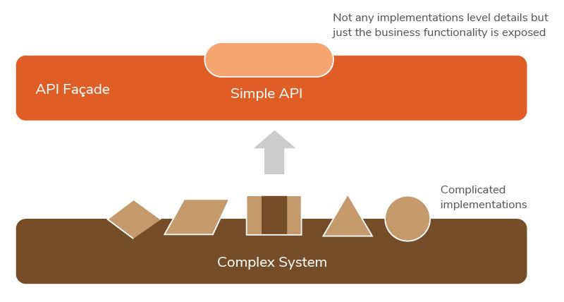 Figure 5: API façade: A Simple Interface to a Complex System