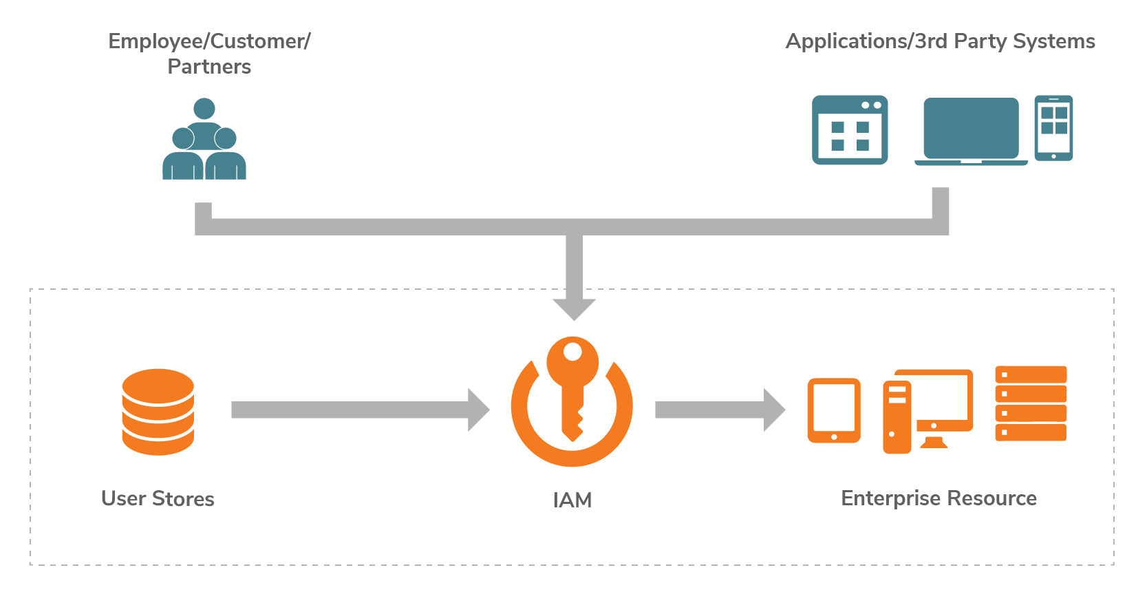 Traditional Cloud-based API management platform