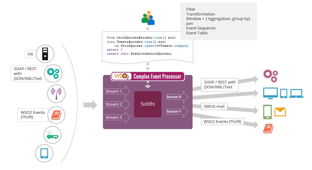 Complex Event Processor