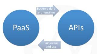 Connecting Everything - API's and PaaS