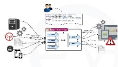 Scalable Event Processing with WSO2 CEP