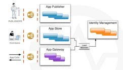 WSO2 App Manager: Your One-Stop Shop for App Management Solutions