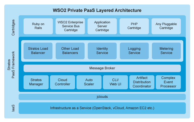 Private-PaaS Layered Architecture