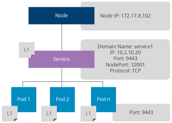 A Reference Architecture for Deploying WSO2 Middleware on