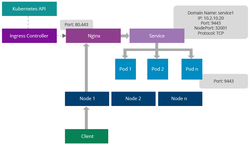 A Reference Architecture for Deploying WSO2 Middleware on Kubernetes