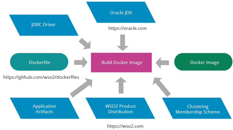 a-reference-architecture-for-deploying-wso2-middleware-on-kubernetes-figure-12