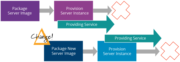a-reference-architecture-for-deploying-wso2-middleware-on-kubernetes-figure-15