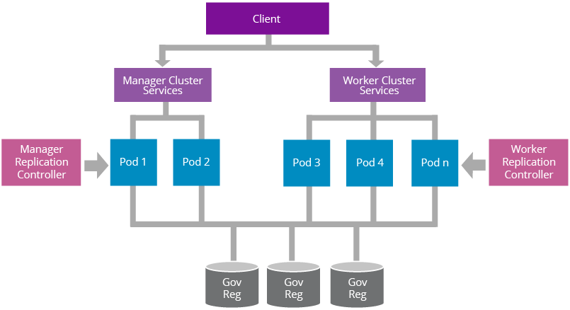 a-reference-architecture-for-deploying-wso2-middleware-on-kubernetes-figure-16