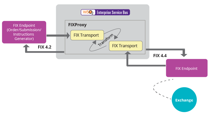 connected-finance-figure-5