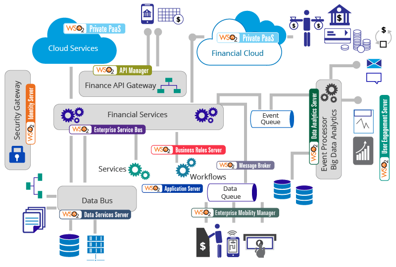 Connected Finance Reference Architecture