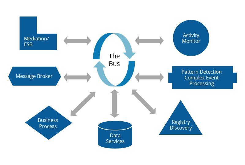 event-driven-architecture-figure-1
