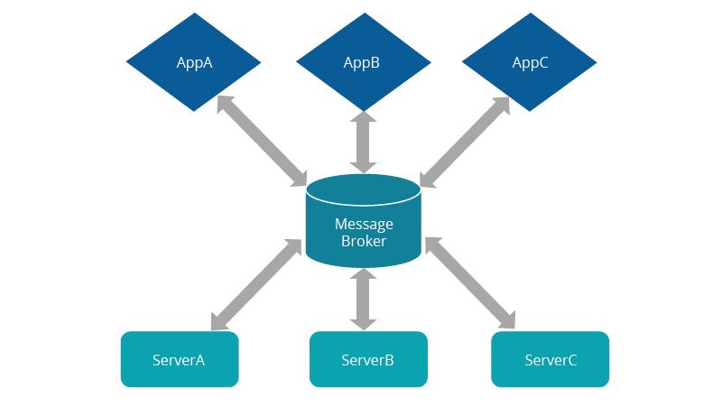 event-driven-architecture-figure-2