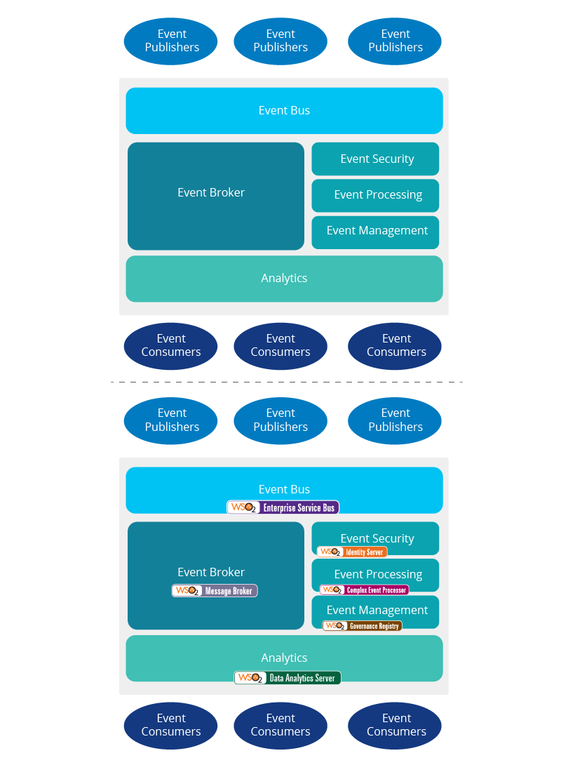 event-driven-architecture-figure-5