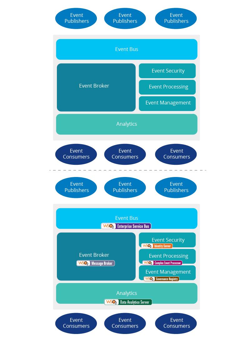 event-driven-architecture-figure-5