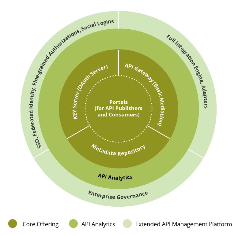 WSO2 API Management Platform Capabilities