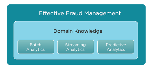 fraud-detection-and-prevention-a-data-analytics-approach-figure-01