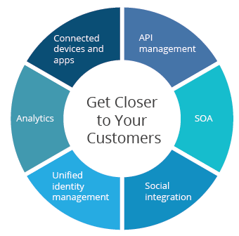 get-closer-to-your-customers-figure-01