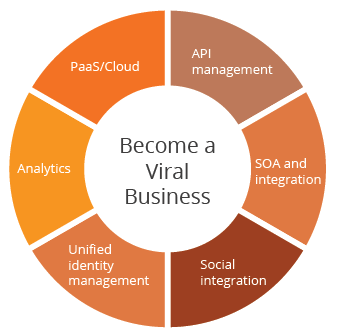 become-a-viral-business-figure-02