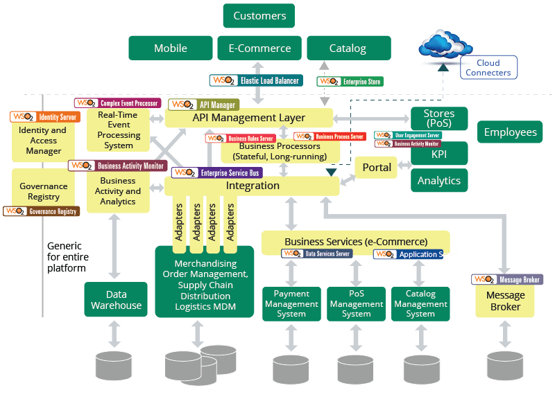 Connected retail reference architecture for E commerce system architecture diagram