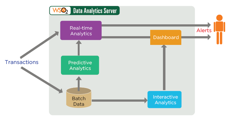 fraud-detection-and-prevention-a-data-analytics-approach-figure-06