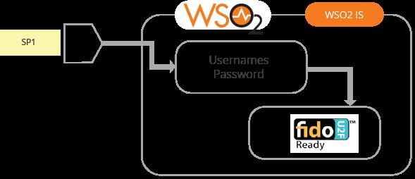 multi-step-authentication-figure-07